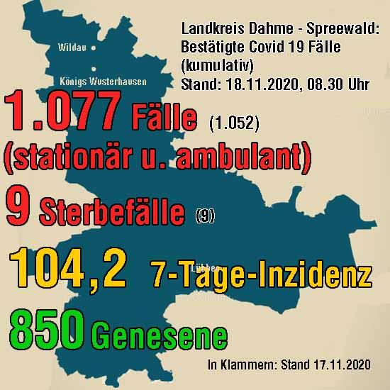 Statistik Corona
